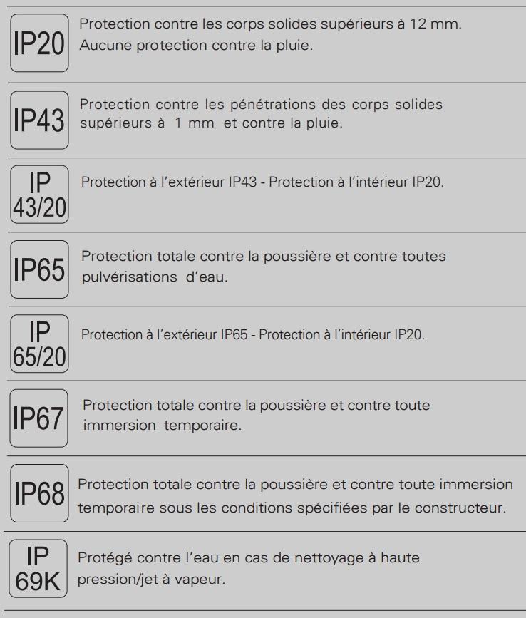 Indices de protection luminaire la laitonnerie